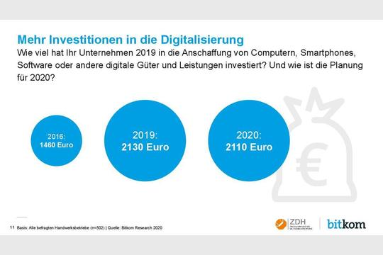 Investitionen in die Digitalisierung